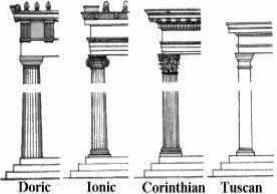 Columns, Doric Inoic Corinthian and Tuskan